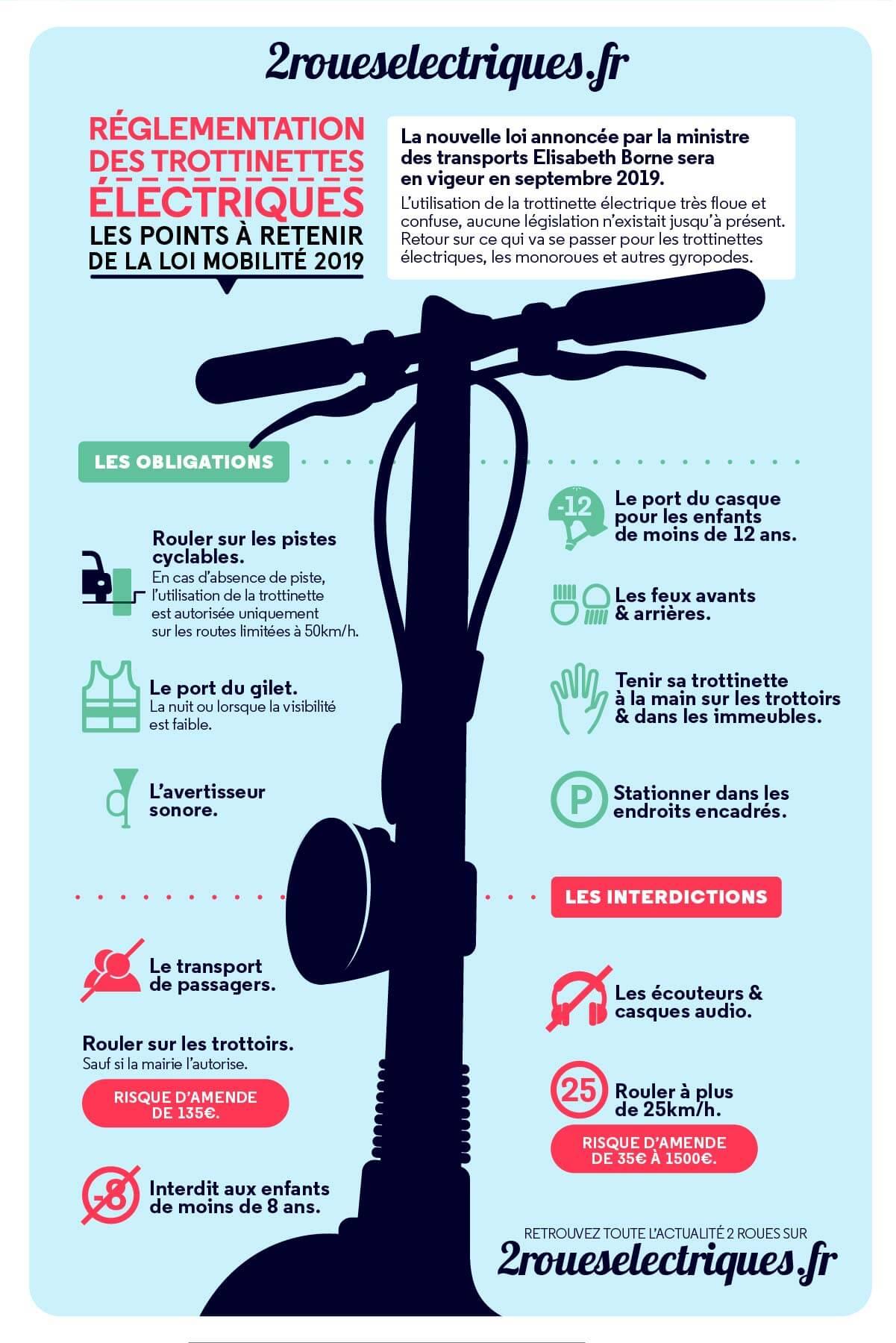 la r u00e9glementation des trottinettes  u00e9lectriques  r u00e9sum u00e9 loi mobilit u00e9 2019