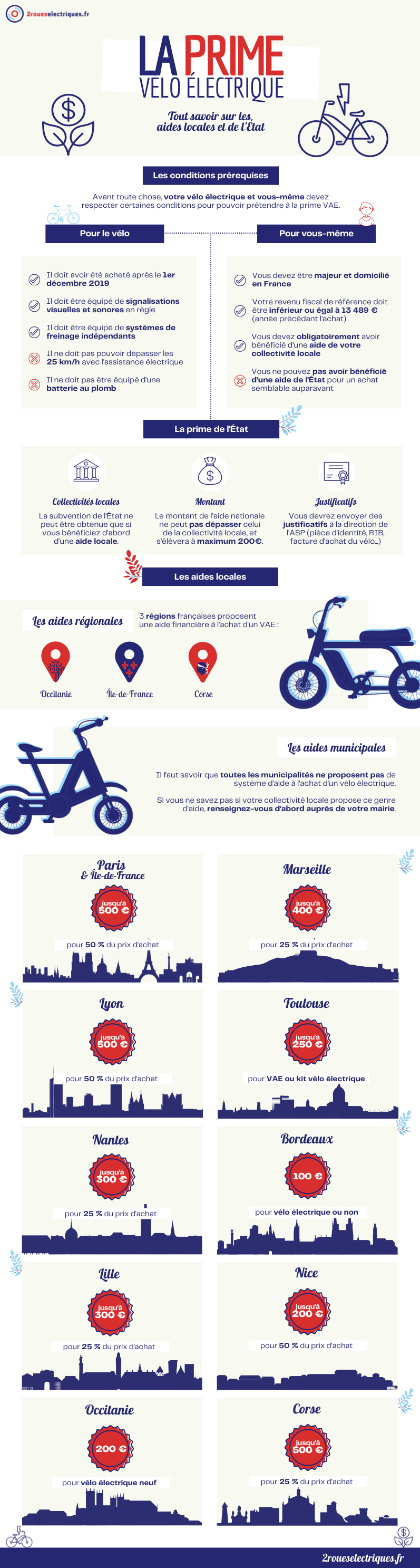 Prime vélo électrique : infographie 2roueselectriques