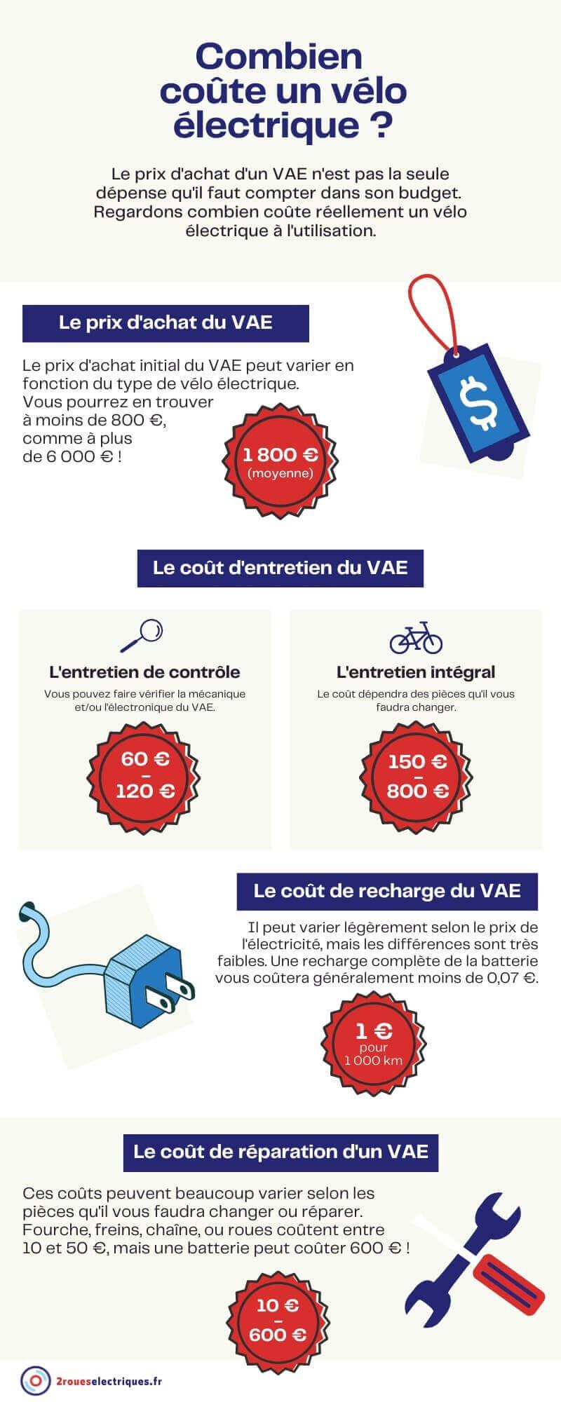 Coût vélo électrique : infographie 2roueselectriques