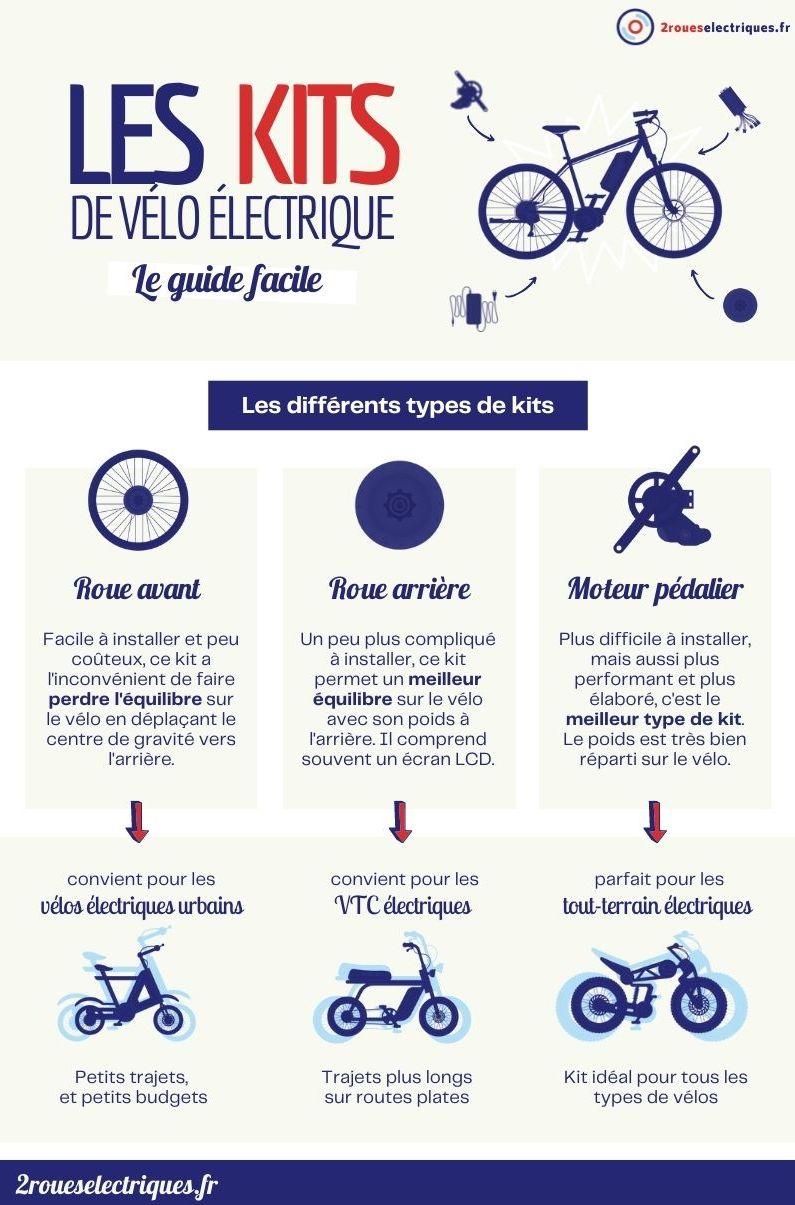 Kit vélo électrique : infographie 2roueselectriques