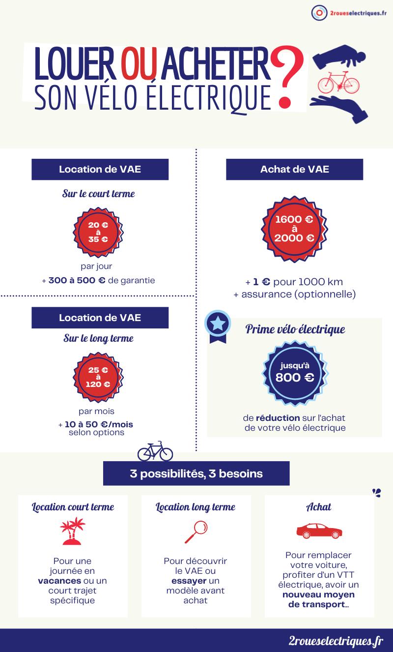 Louer ou acheter un vélo électrique : infographie 2roueselectriques