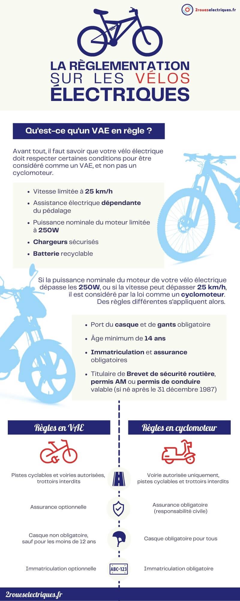 Règlementation vélo électrique : infographie 2roueselectriques