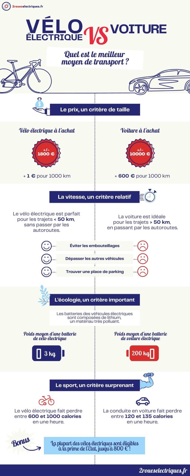 Vélo électrique VS voiture : infographie 2roueselectriques